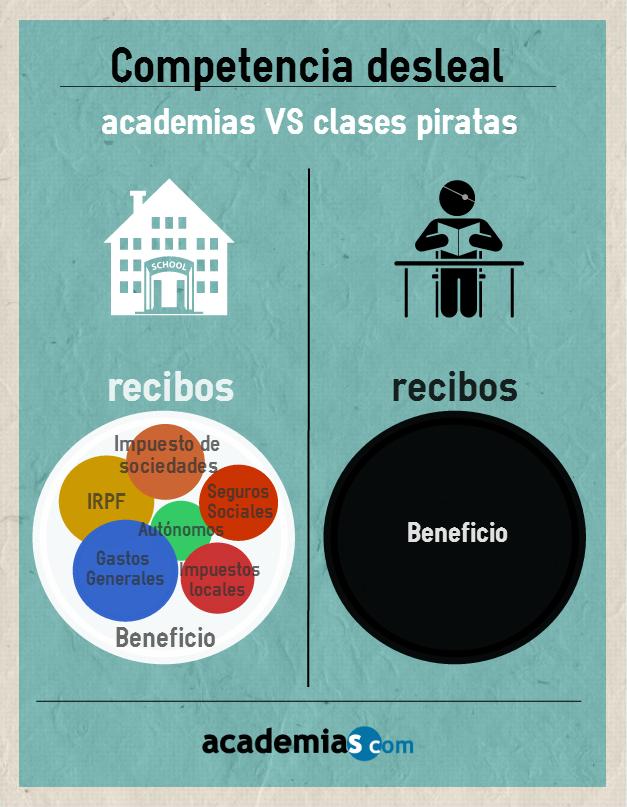 Competencia desleal en academias