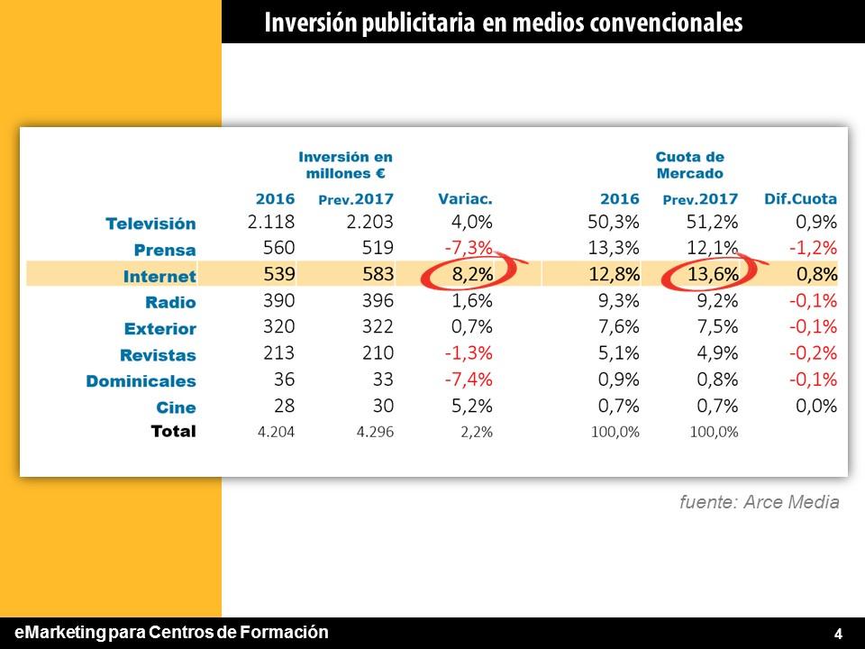 Inversión publicitaria en medios convencionales