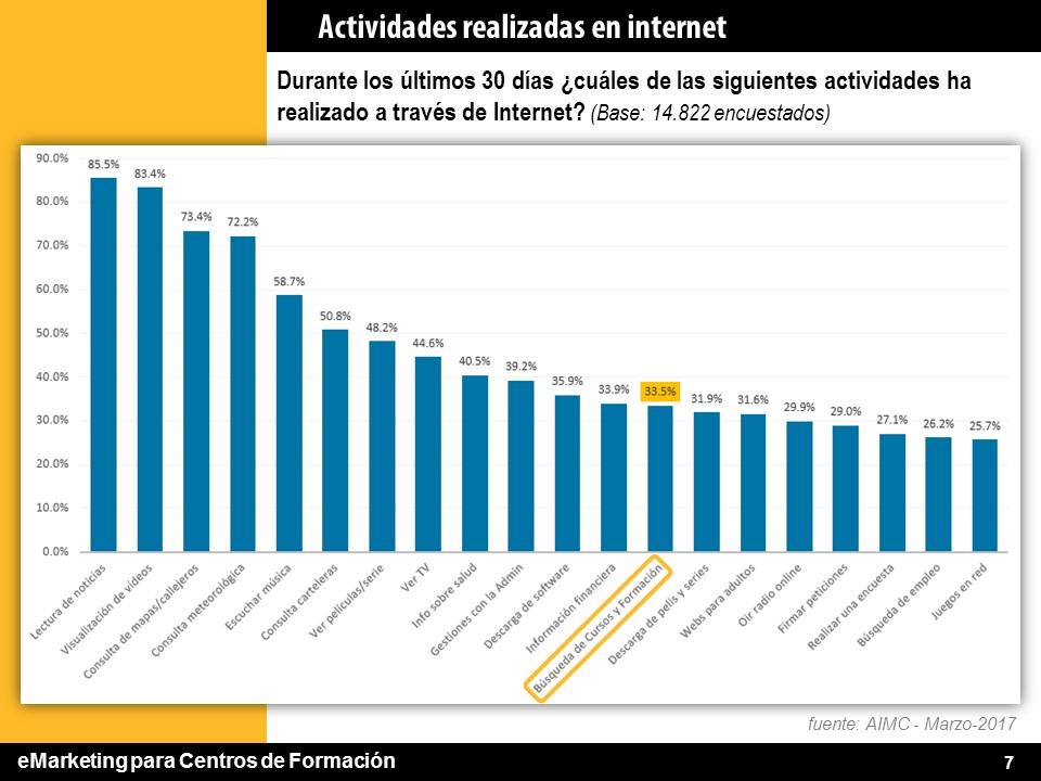 Actividades realizadas en internet